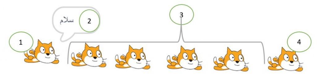انیمیشن پرواز گربه با کد نویسی